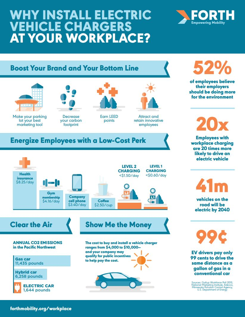 Workplace charging benefits