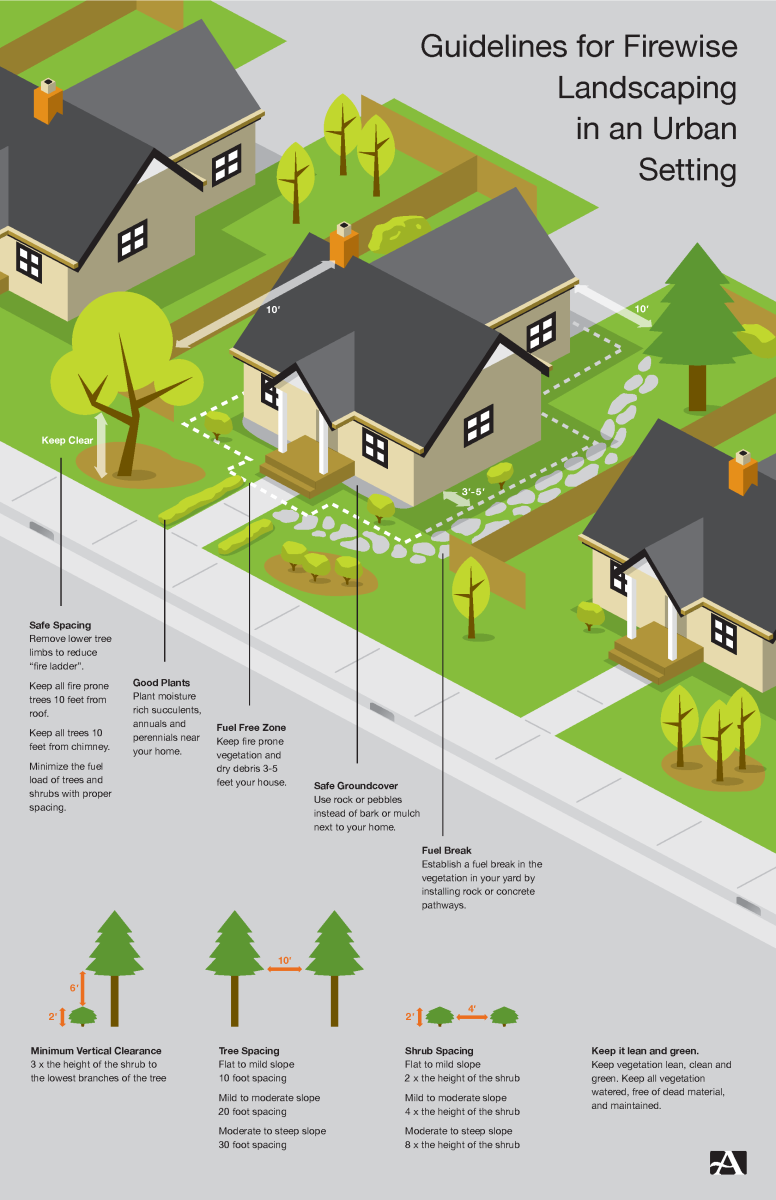 Firewise Landscaping graphic