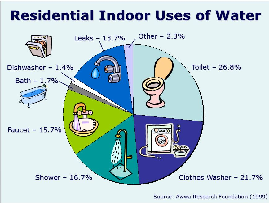 homes with 1 to 2 residents often use even less  the chart below shows the  typical breakdown of water used in the home (1 cu ft  = 7 48 gal)